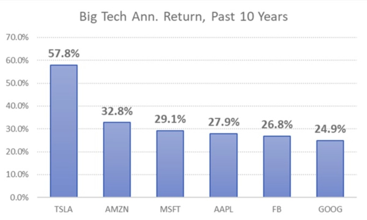 Figure 2: Big tech annualized return, past 10 years.