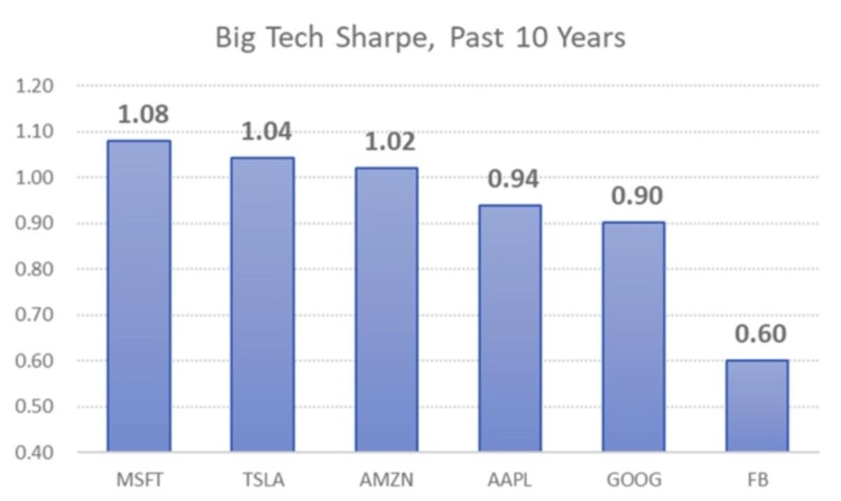 Figure 3: Big tech sharpe, past 10 years.