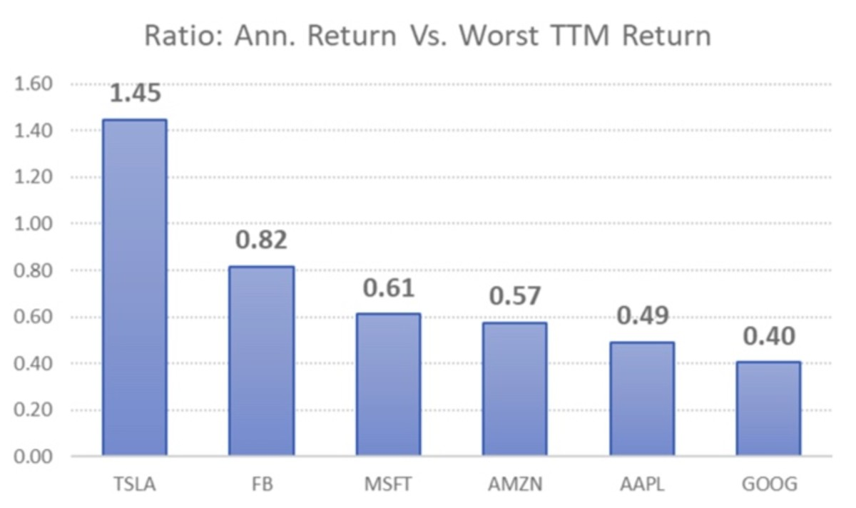 Figure 4: Ratio: Annualized return vs. Worst TTM return.