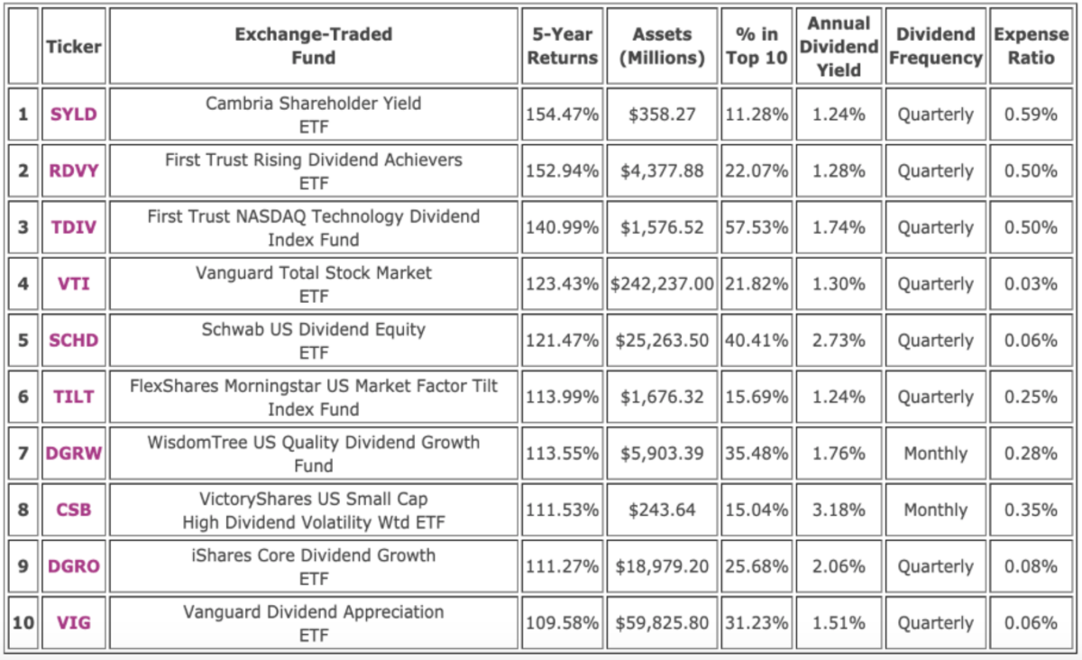 Dividend ETFs with the highest 5-year returns (Source: ETFdb. Data extracted on 28 May 2020)
