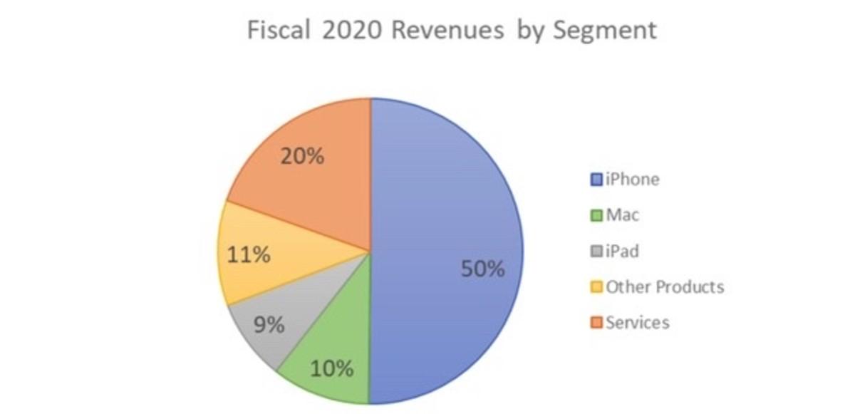 Figure 1: Apple's fiscal 2020 revenues by segment.