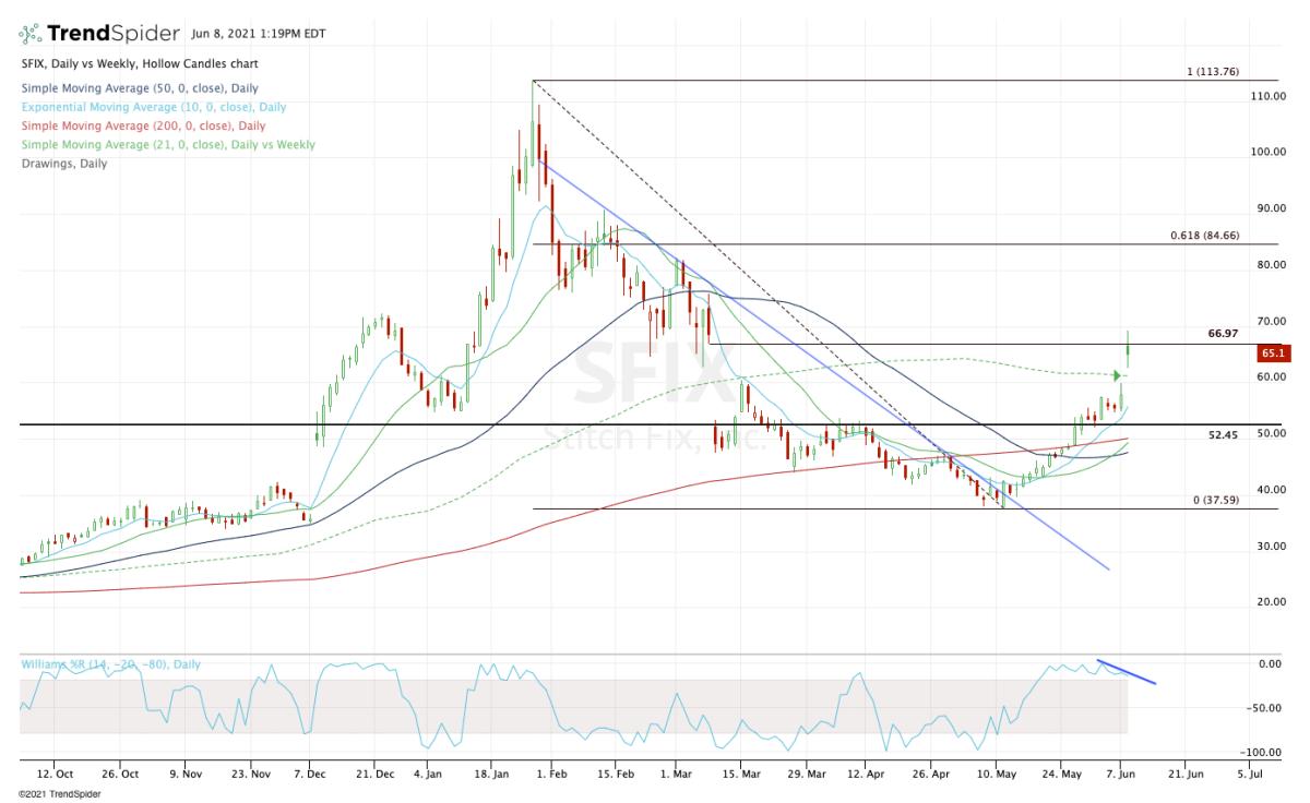Daily chart of Stitch Fix stock.