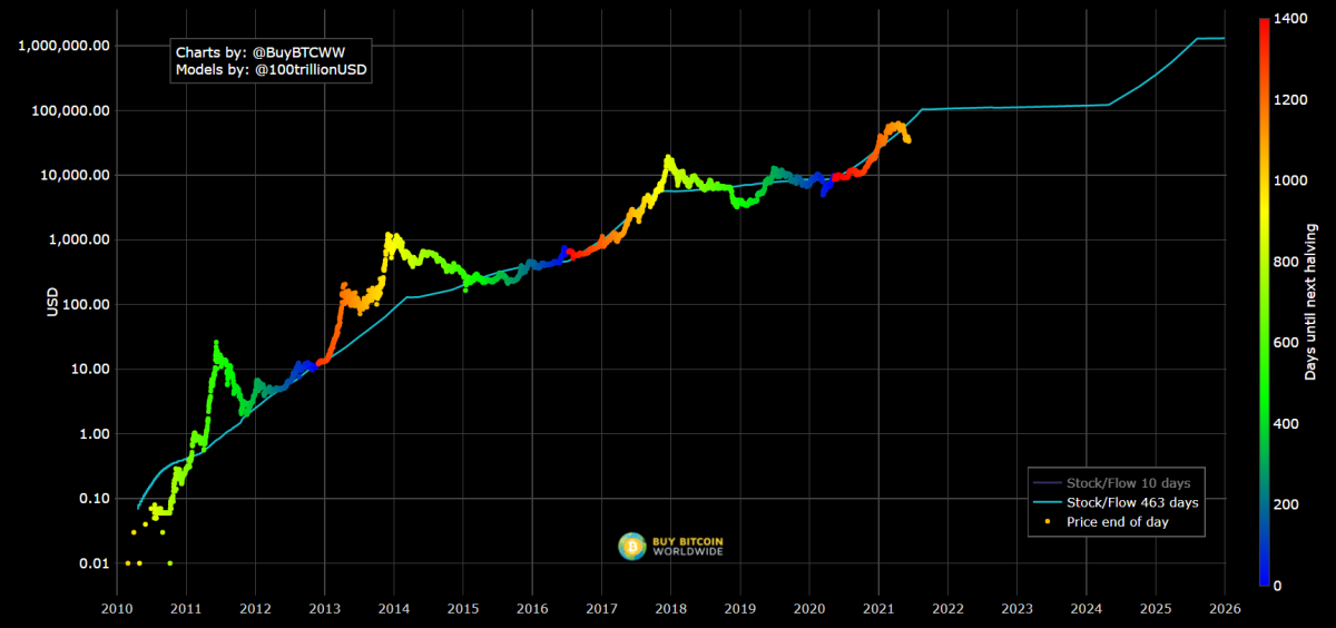 https://stats.buybitcoinworldwide.com/stock-to-flow/