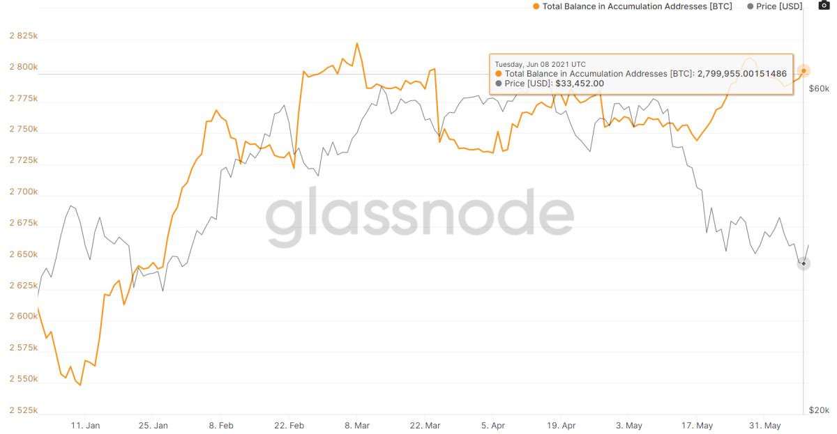 https://studio.glassnode.com/metrics?a=BTC&category=&m=addresses.AccumulationBalance&s=1609481936&u=1623196800&zoom=