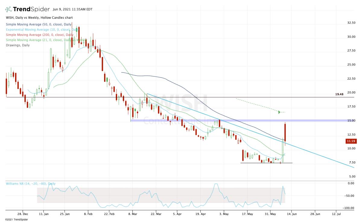 Daily chart of ContextLogic stock.