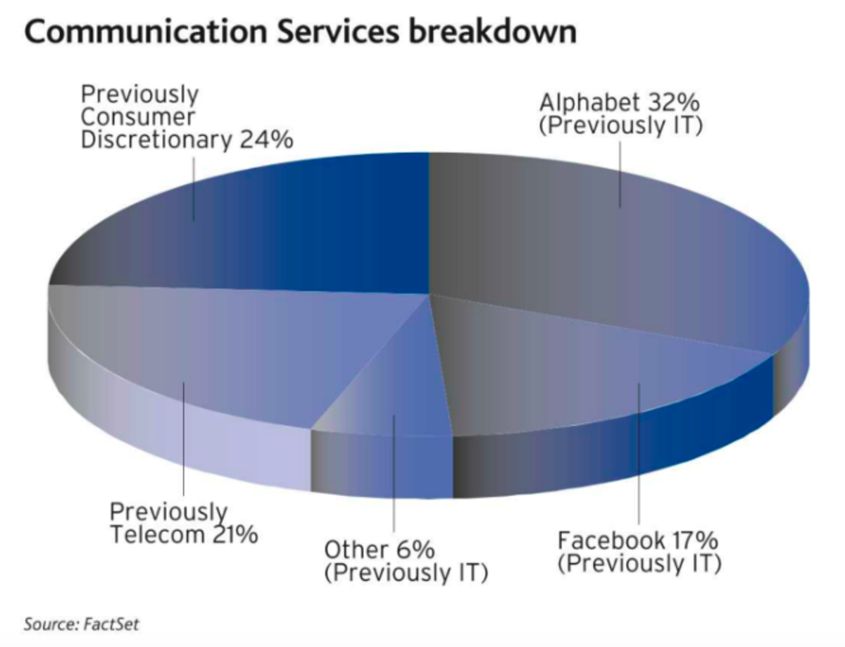 From: Baron Insight – An Overview of the New Communication Services GICS Sector (source: FactSet)
