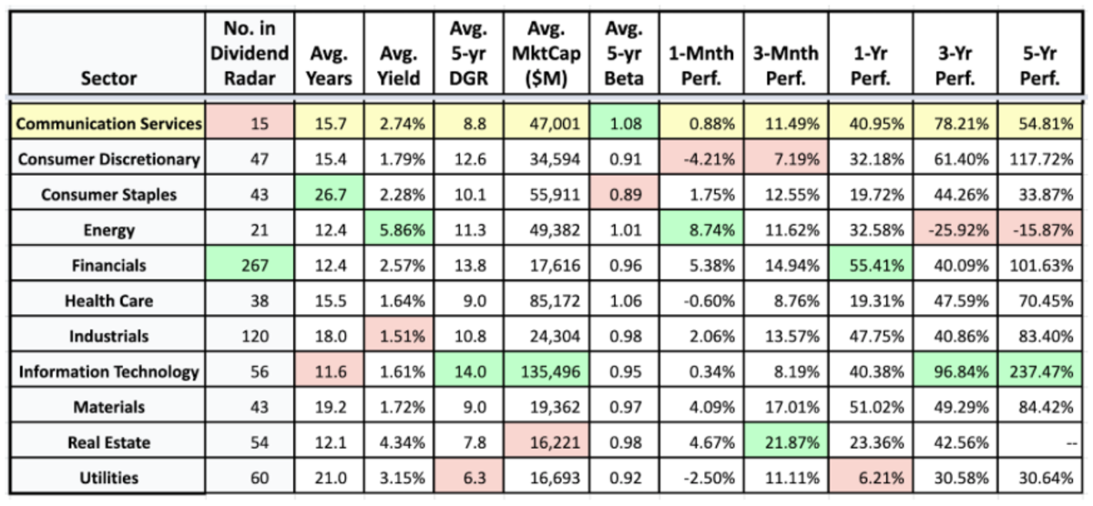 Sector averages and the historical performance of sectors (sources: Dividend Radar • Fidelity Research • Google Finance)