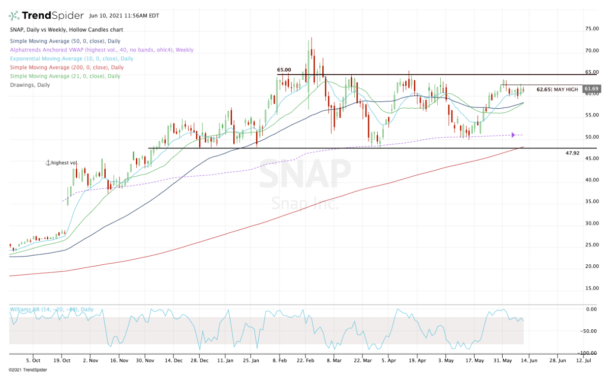 Daily chart of Snap stock.