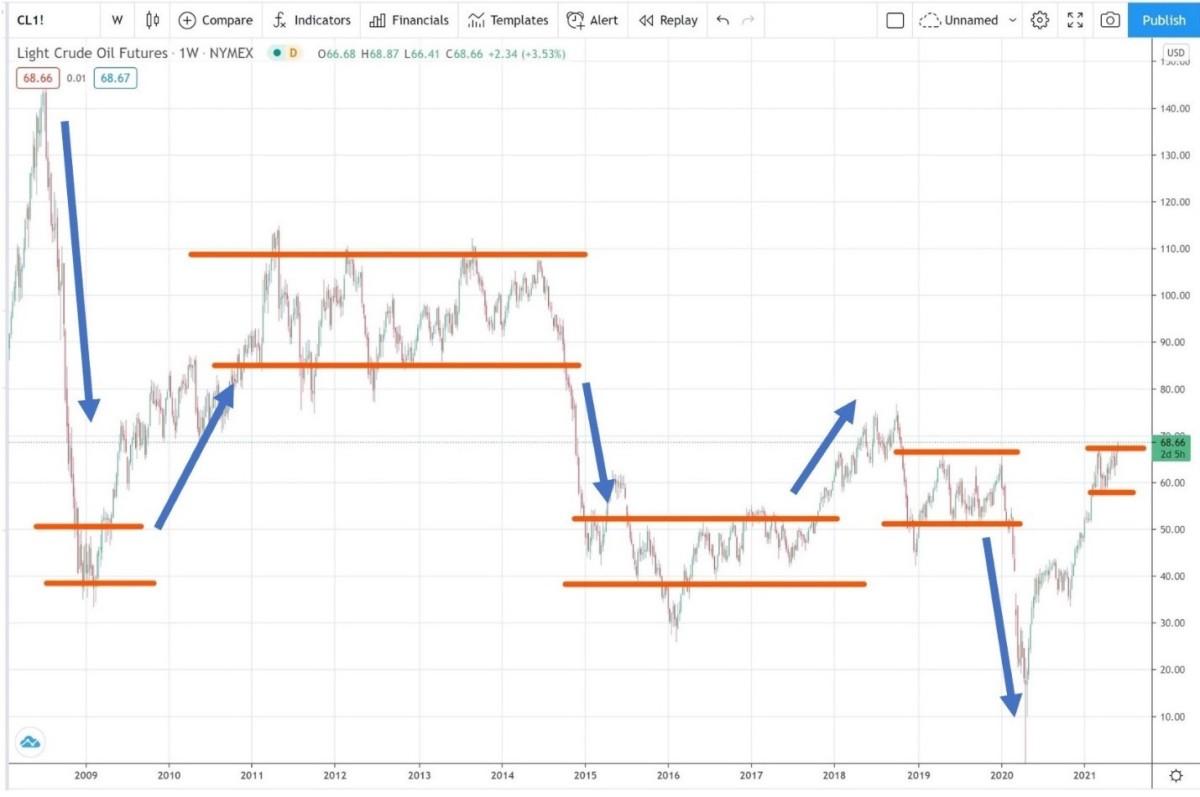 A long-term WTI crude oil chart shows sideways channels, followed by long trends, followed by sideways markets.
