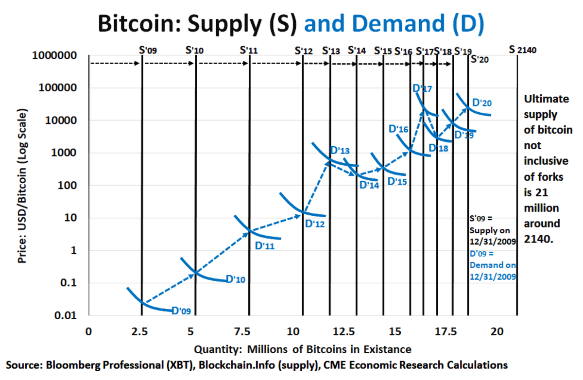 Bitcoin's supply is perfectly inelastic and increases in supply are slowing with time.