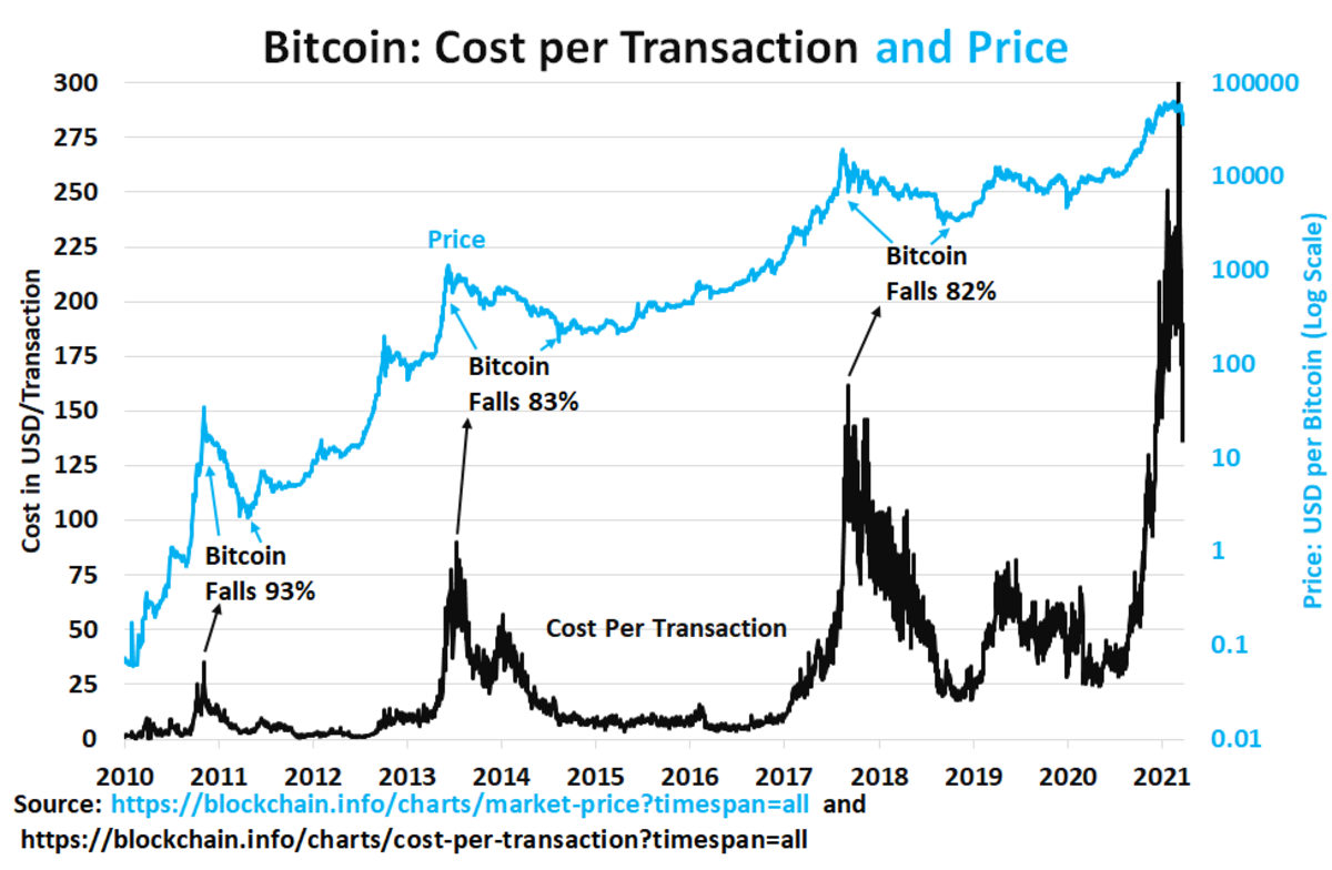 Are bitcoin bear markets presaged by rising transaction costs of crypto exchanges?