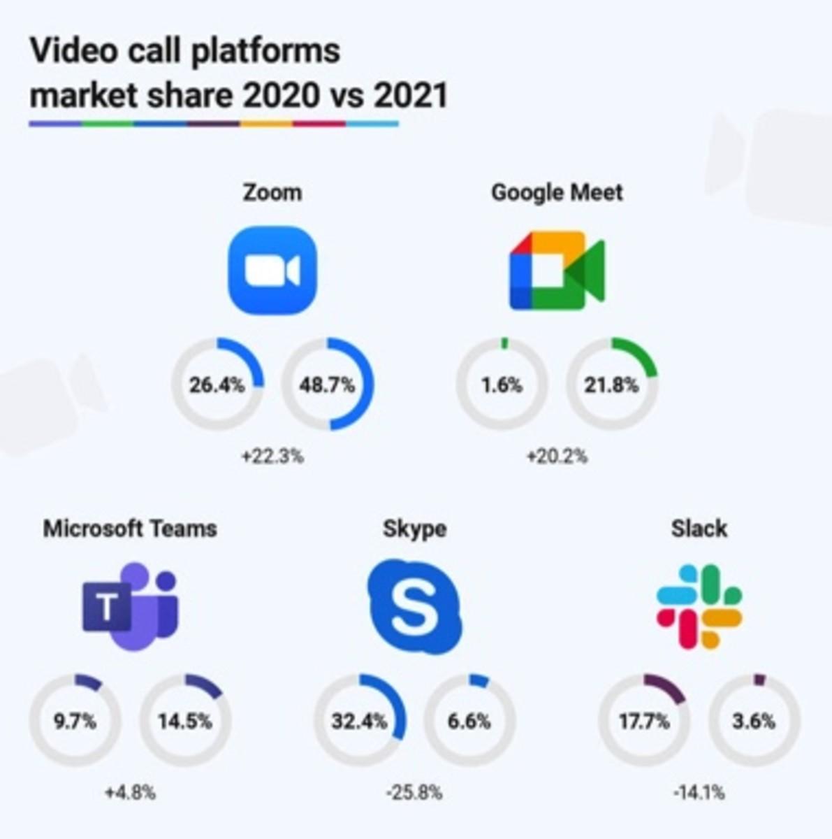 Figure 1 : Part de marché des plateformes d'appels vidéo 2020 par rapport à 2021.