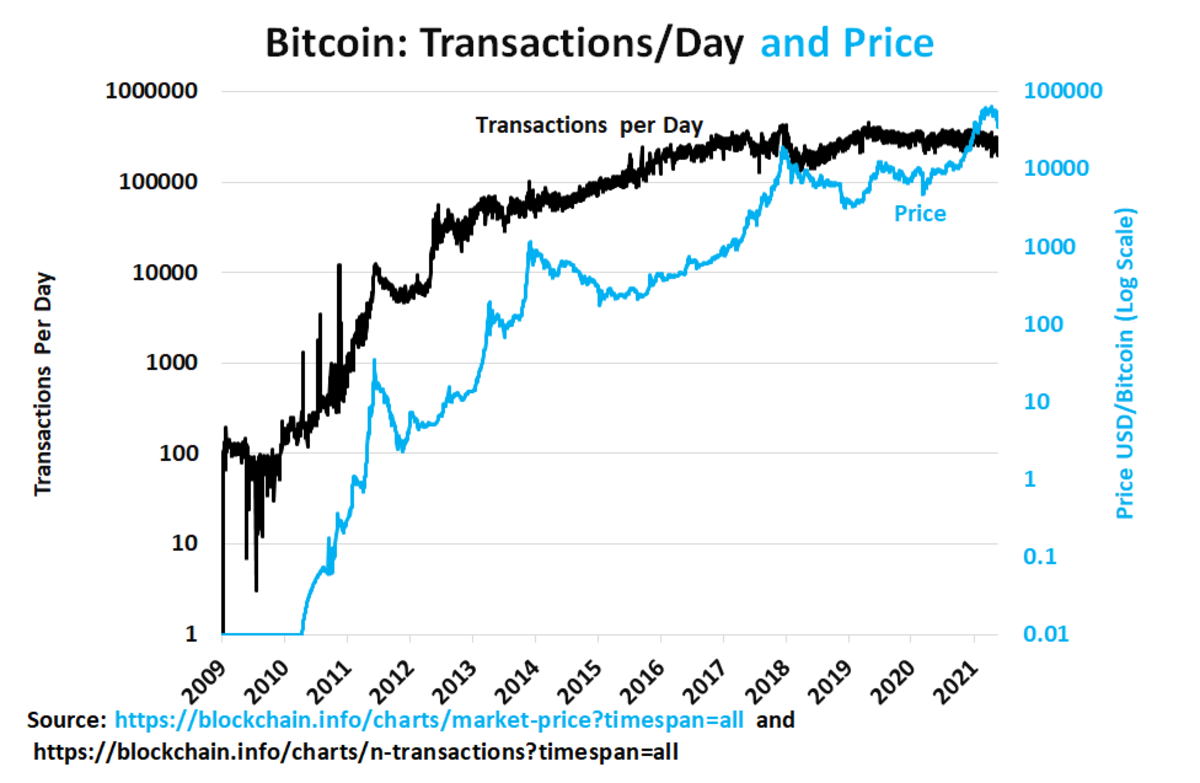 Transactions have often stagnated or fallen before declines in bitcoin prices.