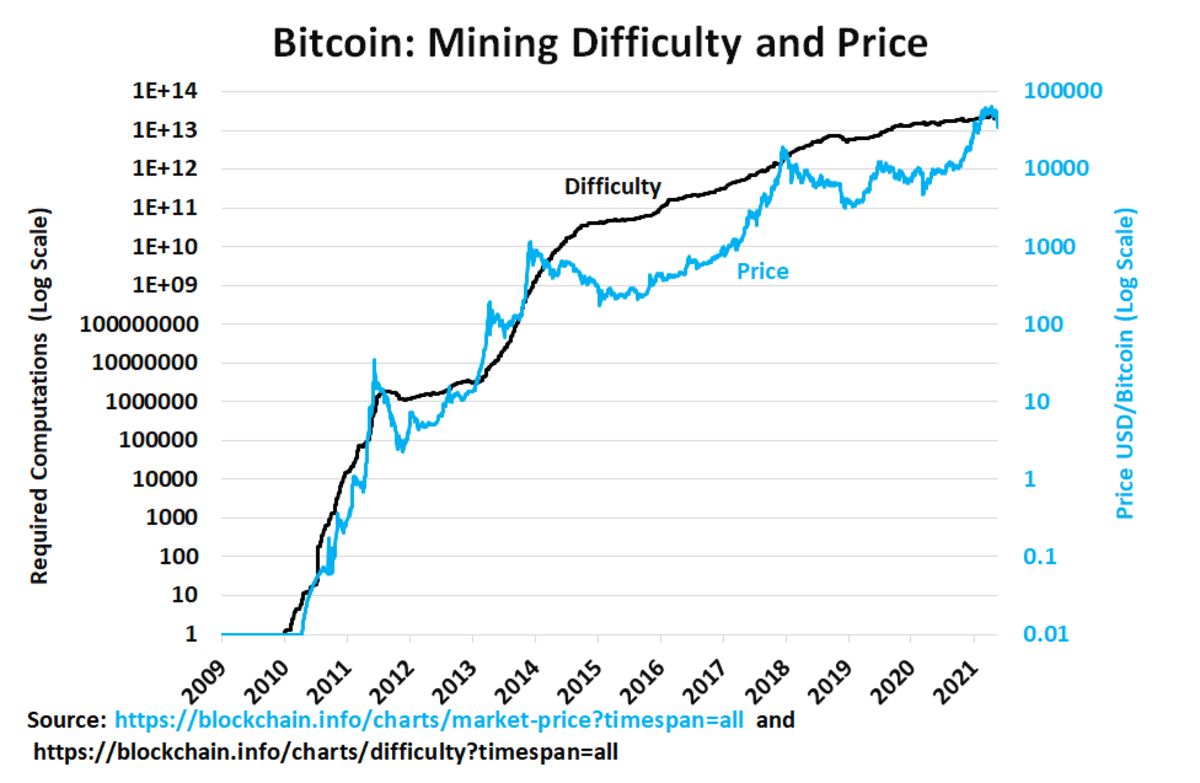 Does rising bitcoin mining difficulty put a floor under bitcoin prices?