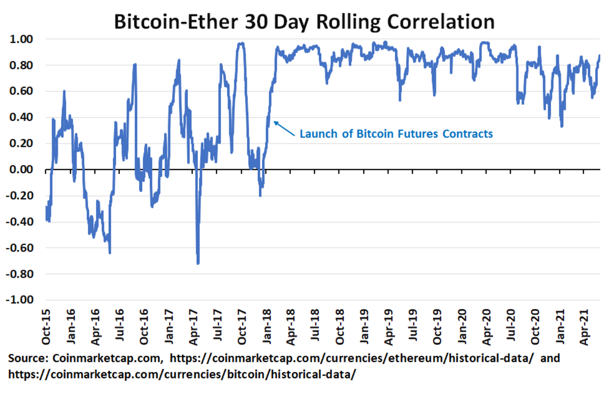 Bitcoin and ether have been highly correlated, especially since 2018.