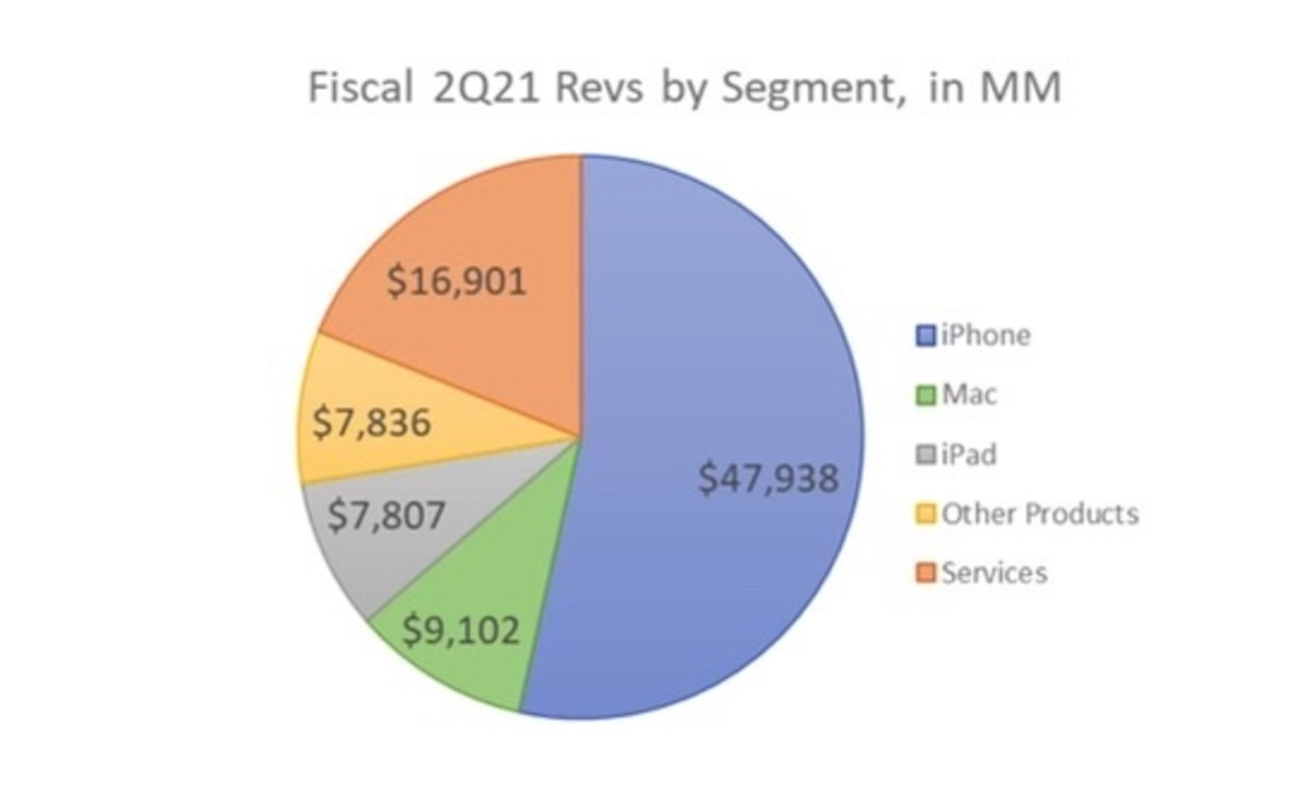 Figure 2 : Chiffre d'affaires d'Apple au 2T21 par segment.