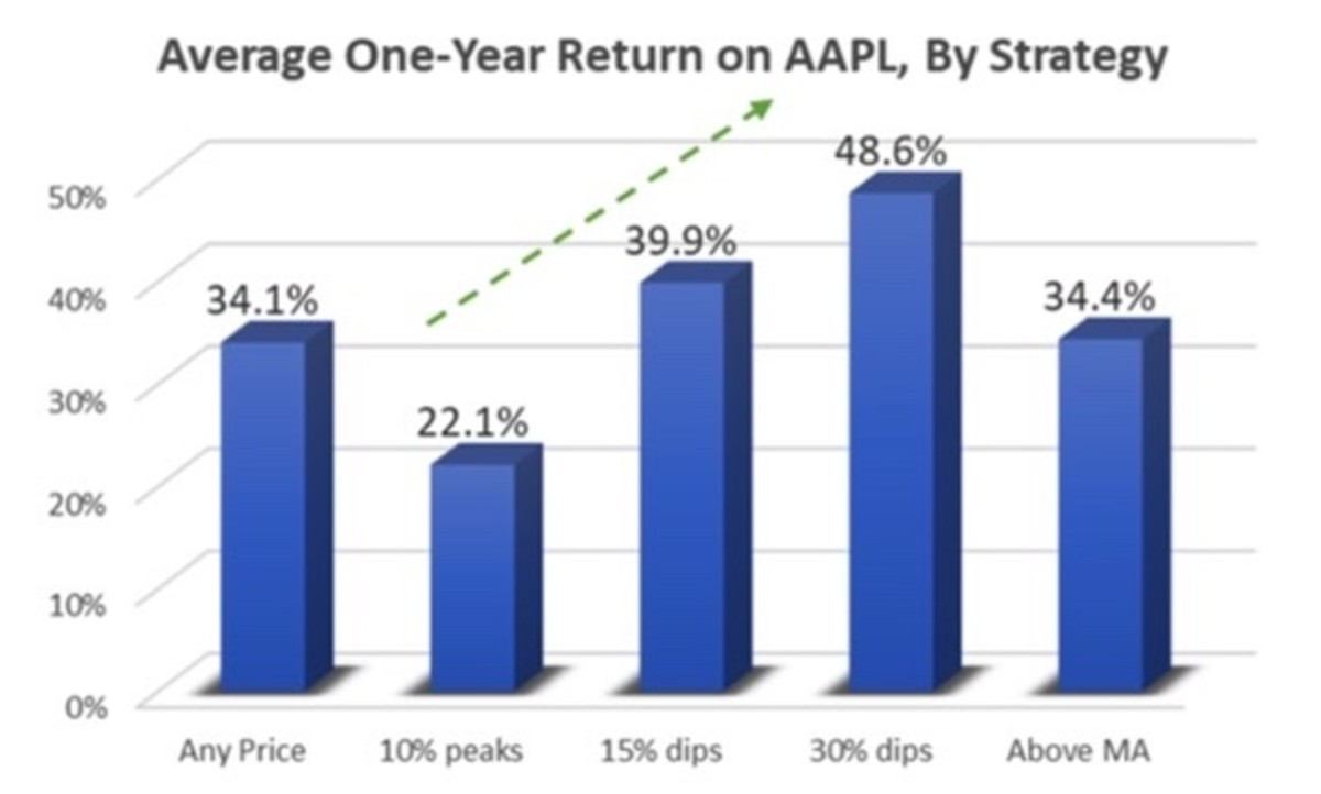 Figure 2: Average one-year return on AAPL, by strategy.