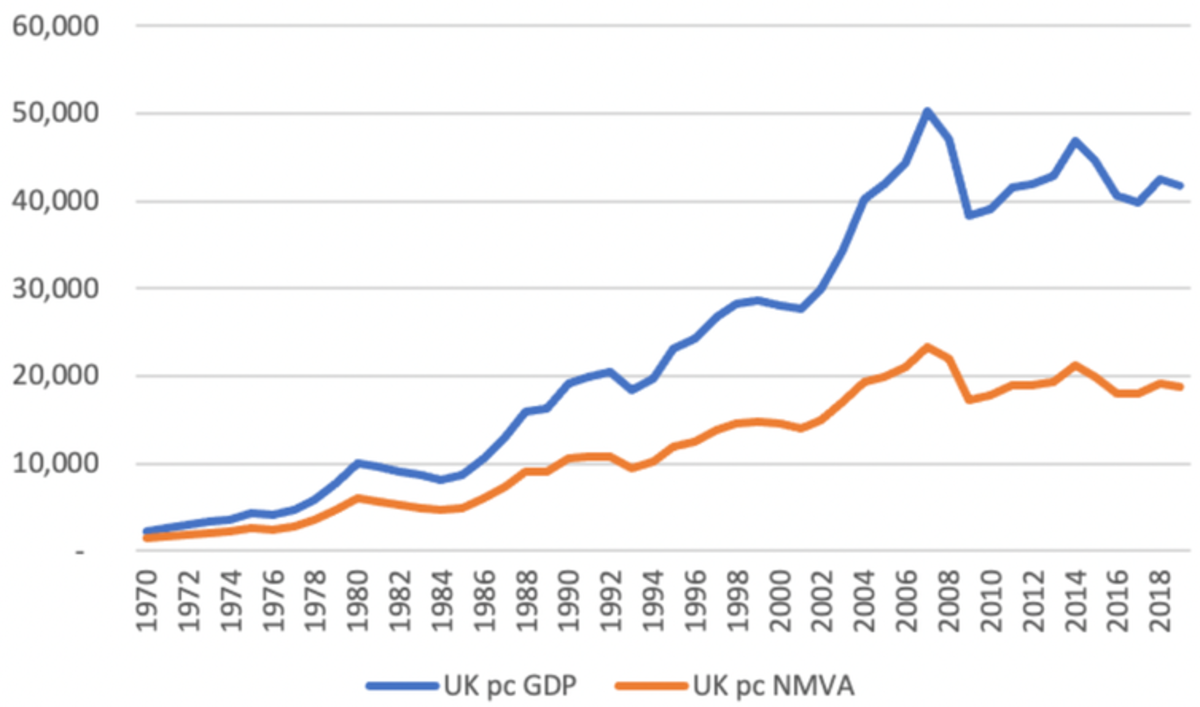Source: authors' calculations based on GDP shares from the United Nations Main Aggregates Database (https://unstats.un.org/unsd/snaama/dnlList.asp) and nominal GDP from the World Bank. Kvangraven/Assa