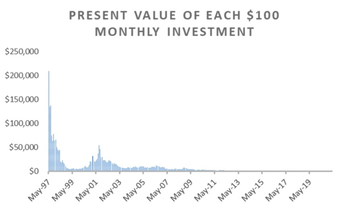 Figure 2: Present value of each $100 monthly investment.