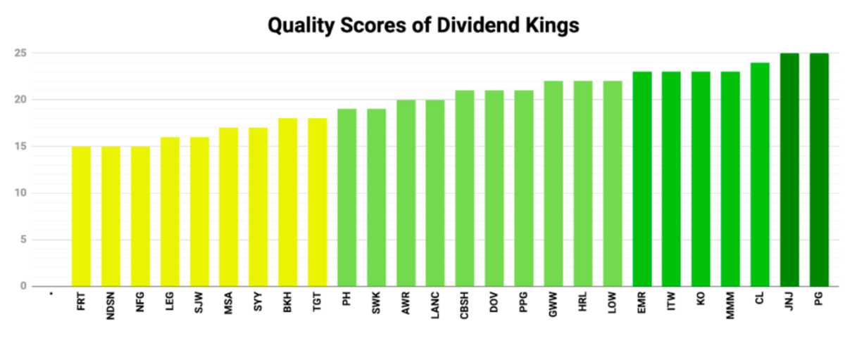 Dividend Kings Quality Scores