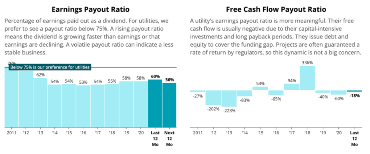 Earnings Payout Ratio of BKH (Source: Simply Safe Dividends)