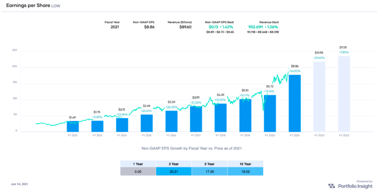 Earnings Growth History of LOW (Source: Portfolio-Insight.com)