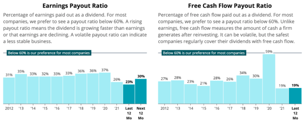 Earnings Payout Ratio of LOW (Source: Simply Safe Dividends)