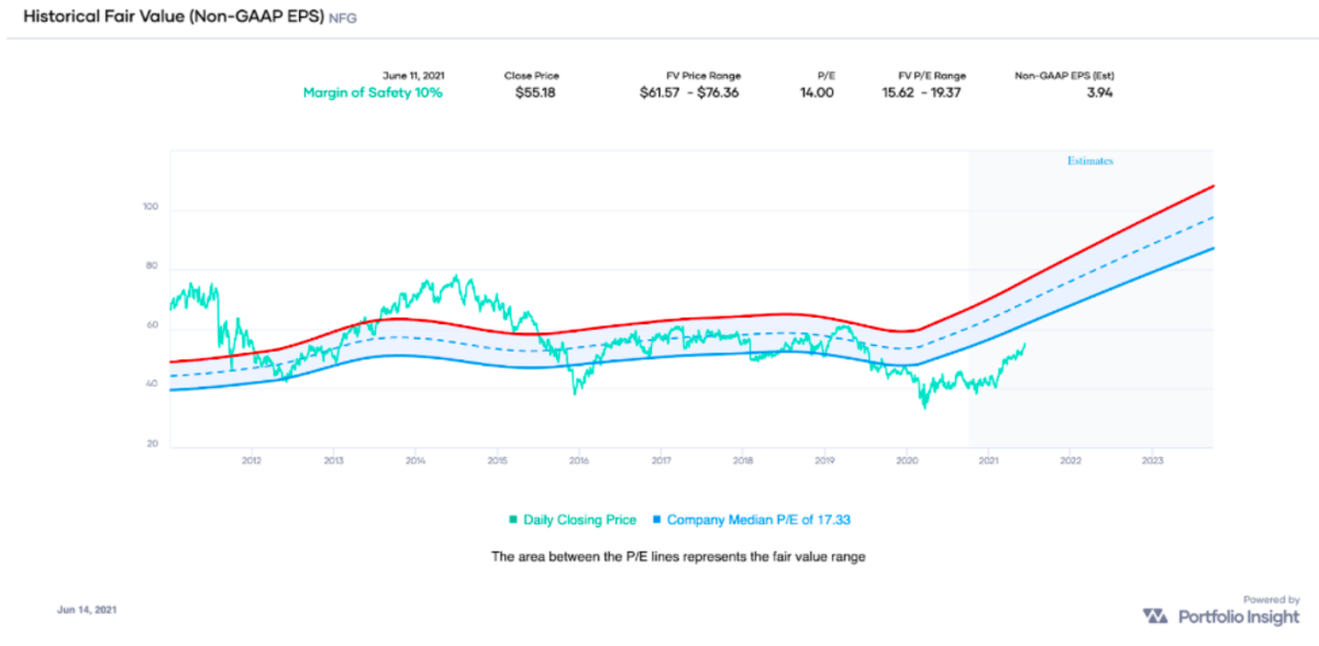 Historical Fair Value (Non-GAAP EPS) Chart of NFG indicating that the stock is undervalued (Source: Portfolio-Insight.com)