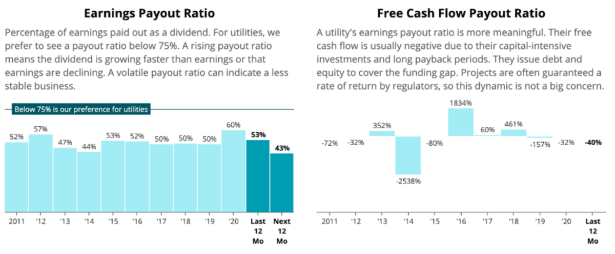 Earnings Payout Ratio of NFG (Source: Simply Safe Dividends)