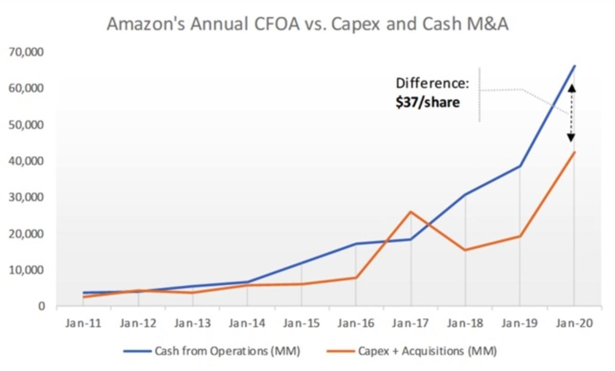 Figure 2: Amazon's annual CFOA vs. Capex and cash M&A