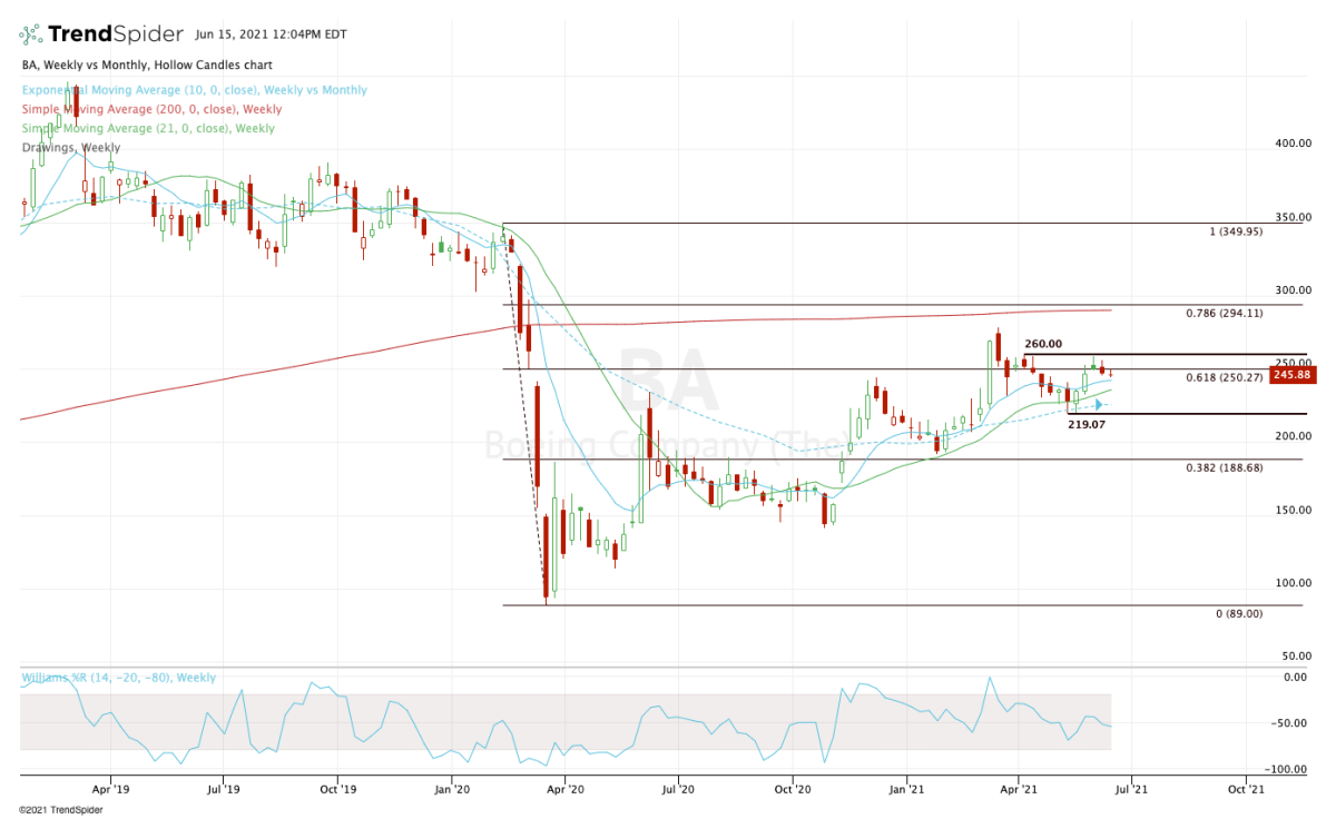 Daily chart of Boeing stock.