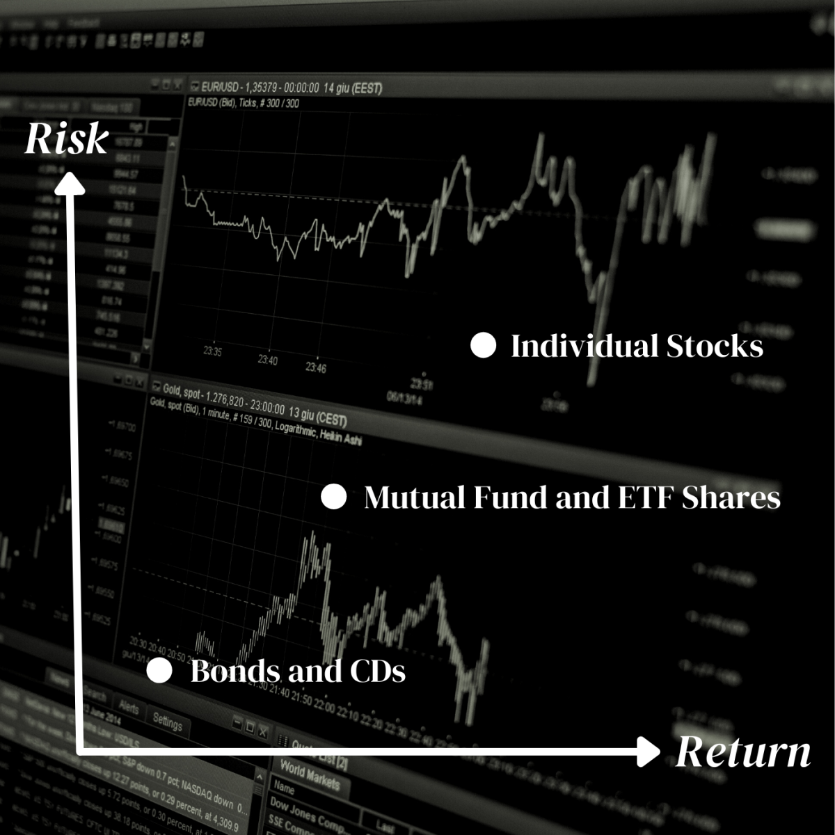 """Graph with """"Risk"""" as the Y axis and """"Return"""" as the X axis showing that bonds and CDs have the lowest risk and return, mutual finds and ETFs have higher risk and return, and individual stocks have even higher risk and return"""