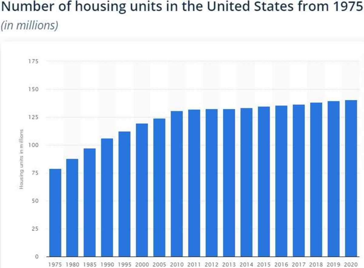 Housing June 16 2021