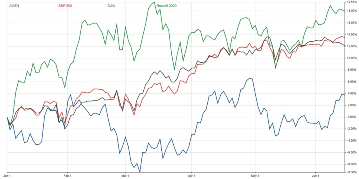 Figure 2: AMZN vs. S&P 500, DJIA and Russell 2000.