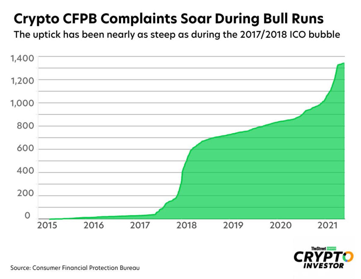 cfpb-crypto-complaints-web