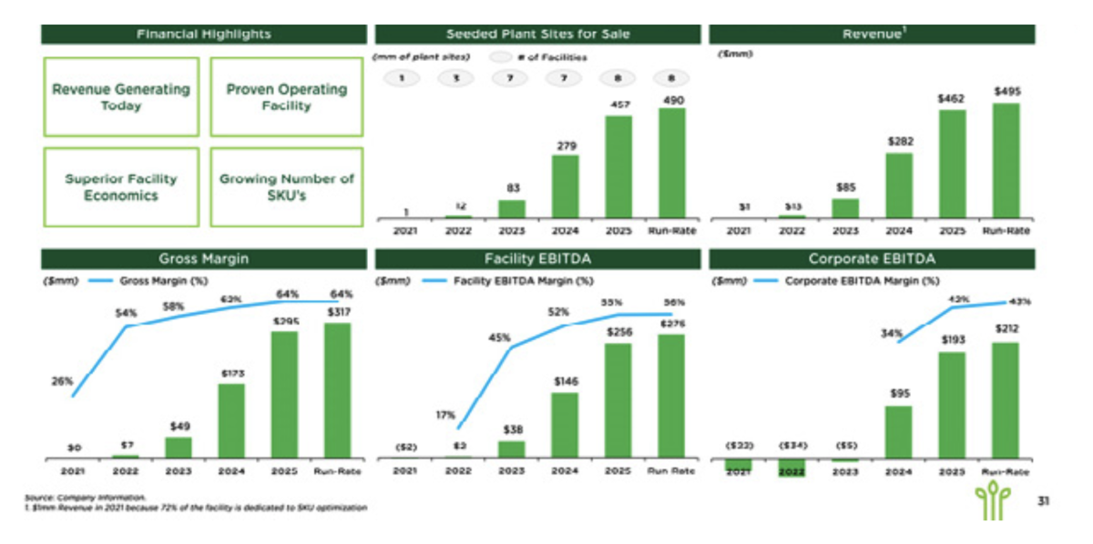 Leo Holdings III and Local Bounti Financial Forecasts. Source: company filings