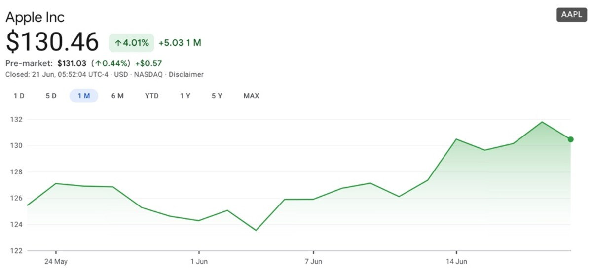 Figure 1: AAPL monthly chart on June 21.