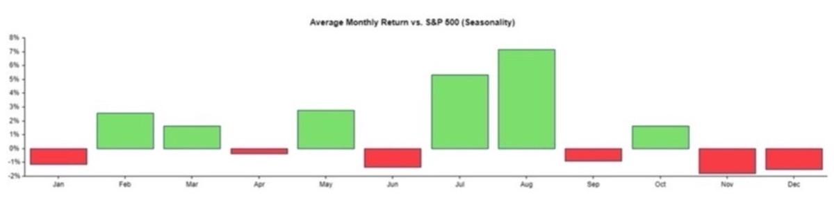 Figure 3: Average monthly return vs. S&P 500 (seasonality).