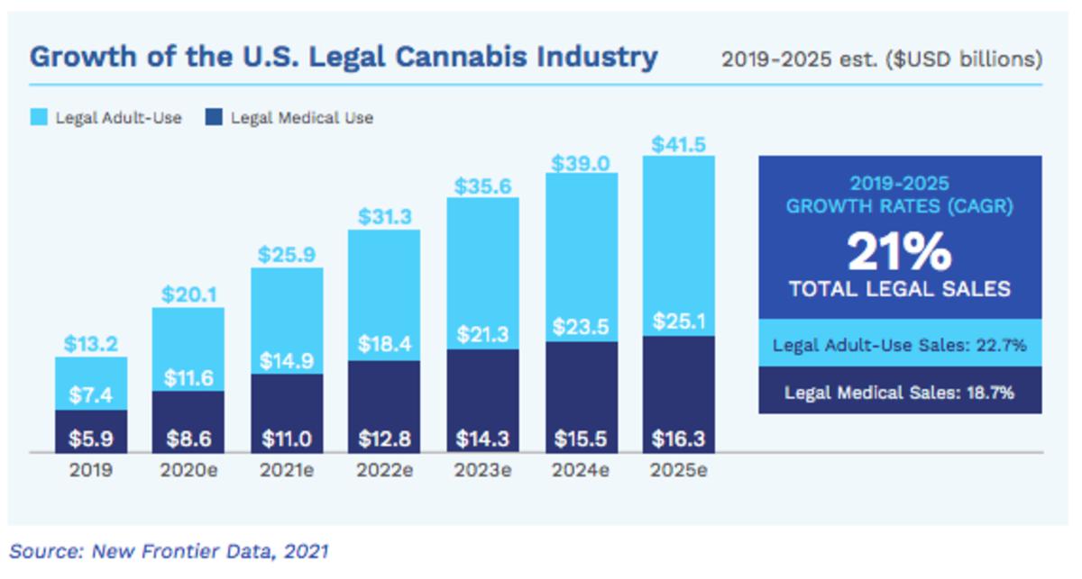 U.S. Legal Cannabis Market Growth