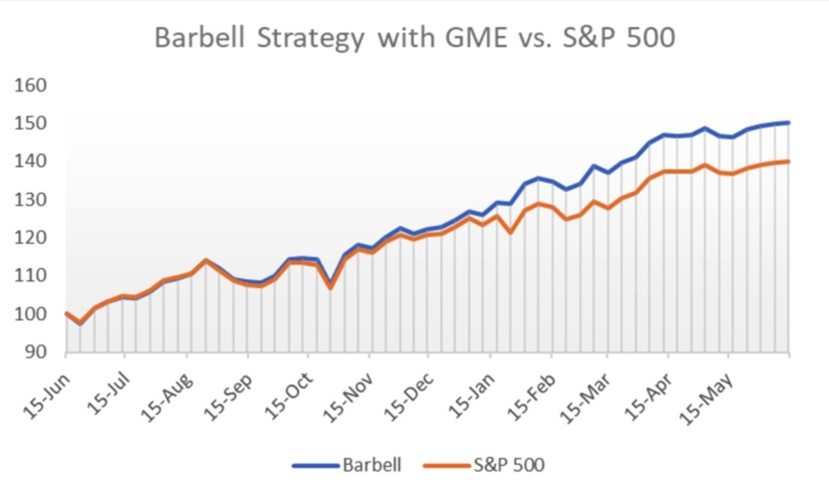 Figure 2: Barbell strategy with GME vs. S&P 500