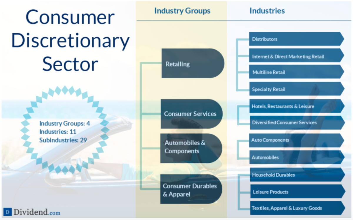 A detailed breakdown of the Consumer Discretionary sector (source: Dividend.com)