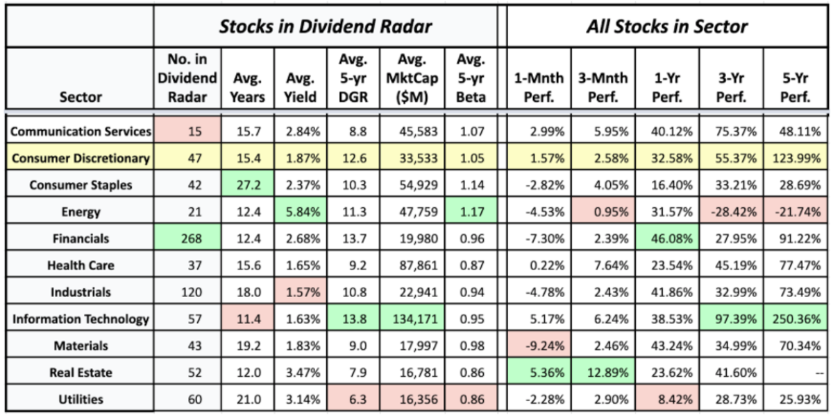 Sector averages of Dividend Radar stocks and the historical performance of sectors • 18 June 2021 (data sources: Dividend Radar • Fidelity Research • Google Finance)