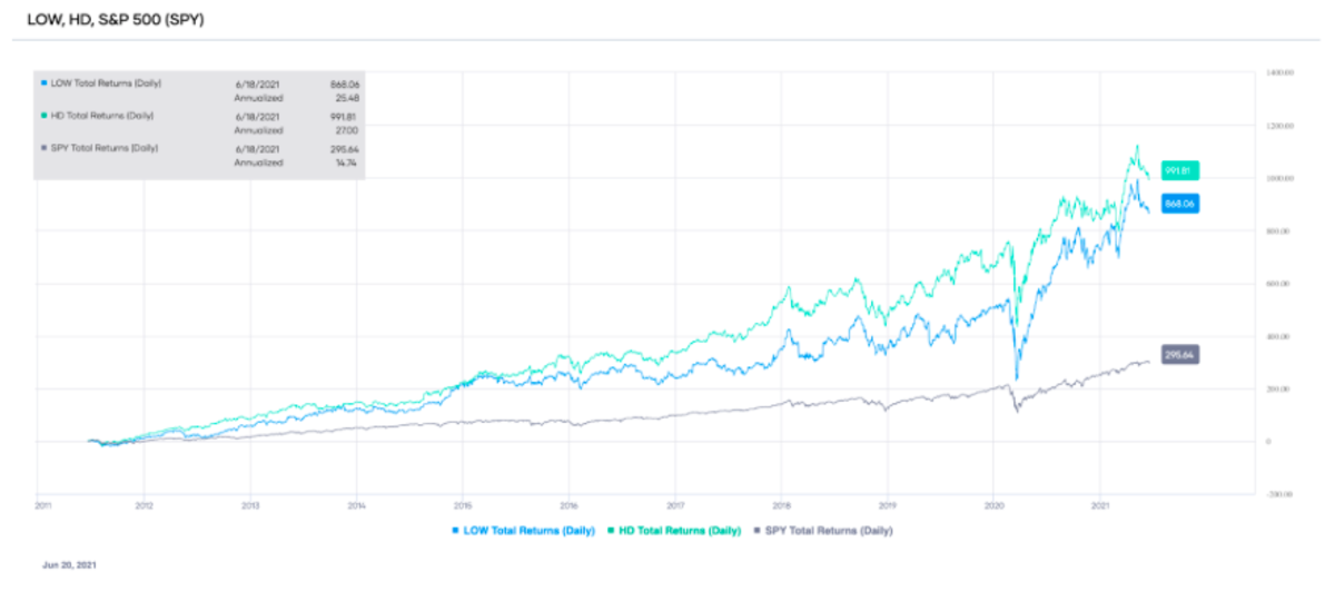 Comparison of the total trailing returns of LOW, HD, and S&P 500 (SPY) over the past ten years (source: Portfolio-Insight.com)