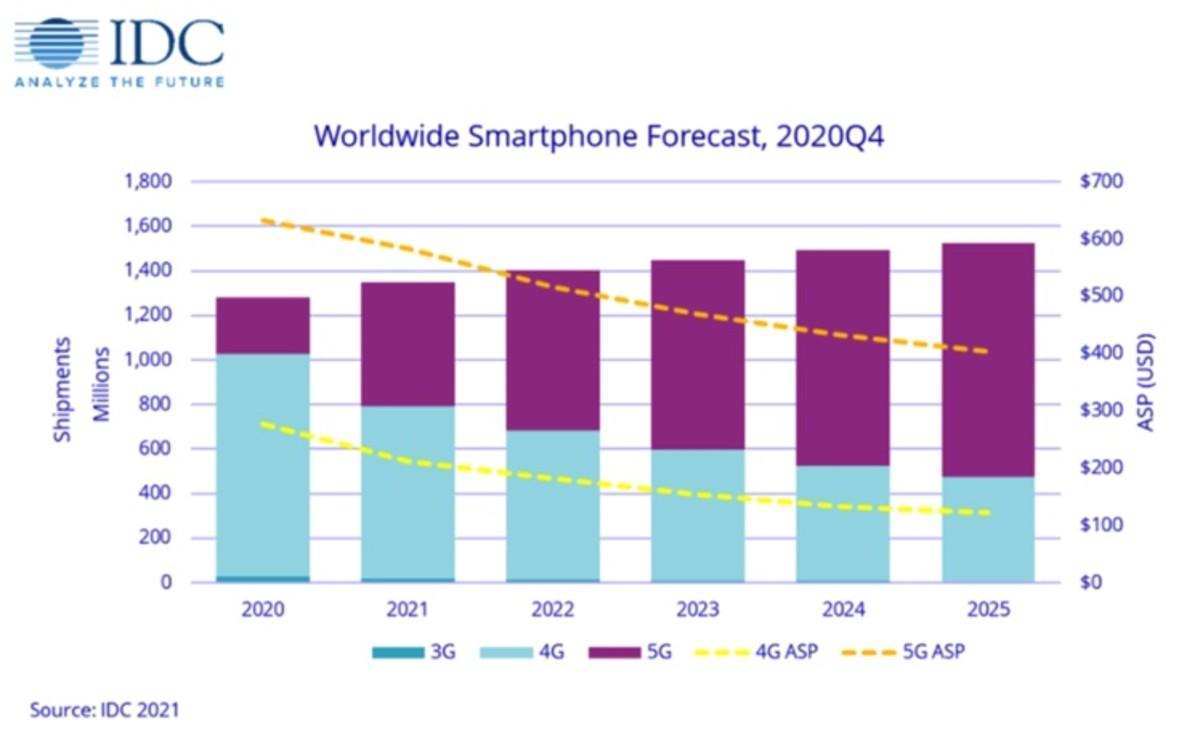 Figure 2: Worldwide smartphone forecast, 2020Q4.