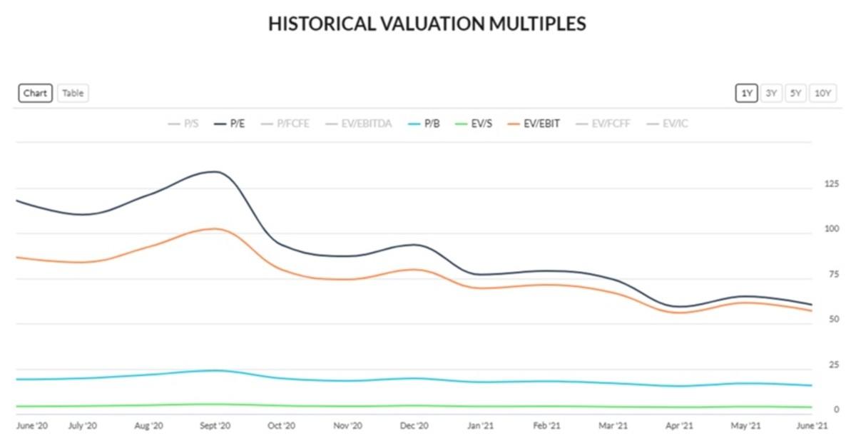Figure 2: AMZN historical valuation multiples.
