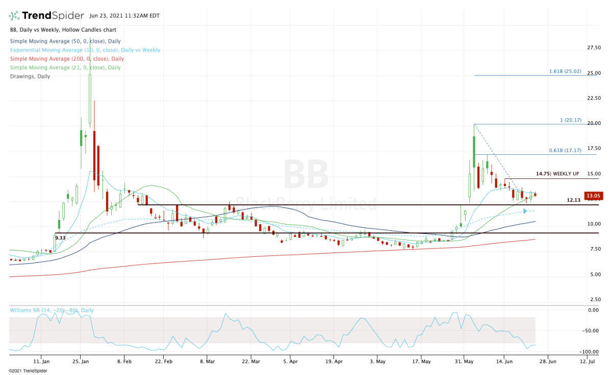 Daily chart of BlackBerry stock.