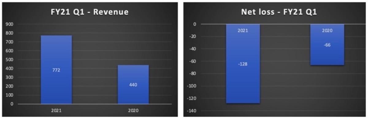 Figure 2: WISH FY21 Q1 Revenue and net loss.