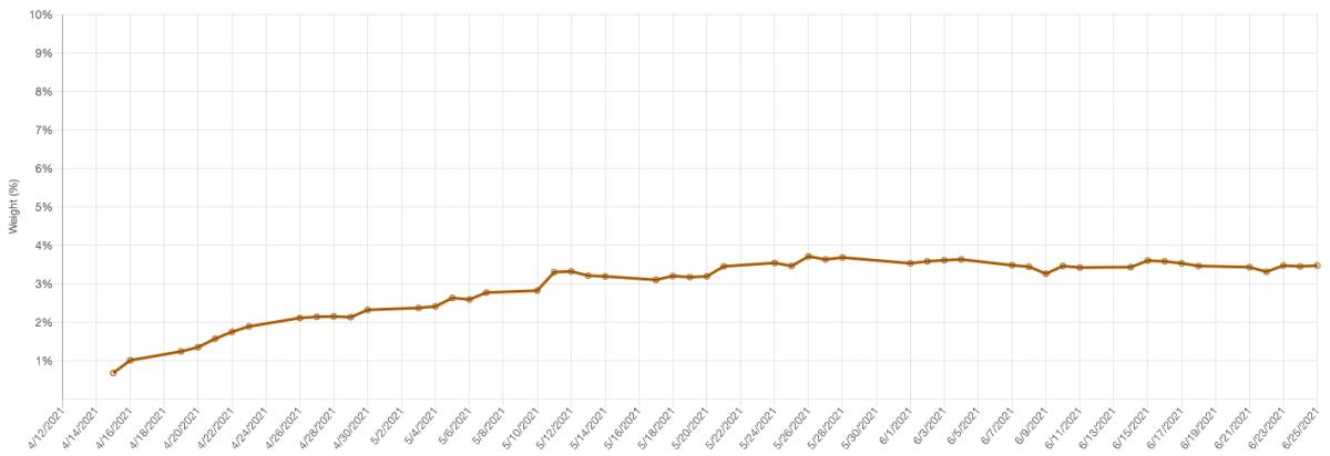 COIN Weighting in ARKK; source: ARKTrack.com