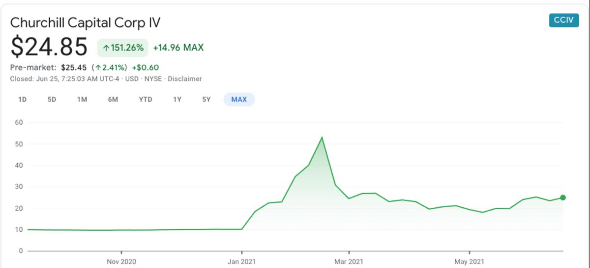CCIV Stock price