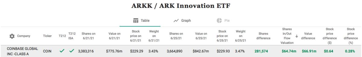 ARKK Buys Coinbase (COIN)